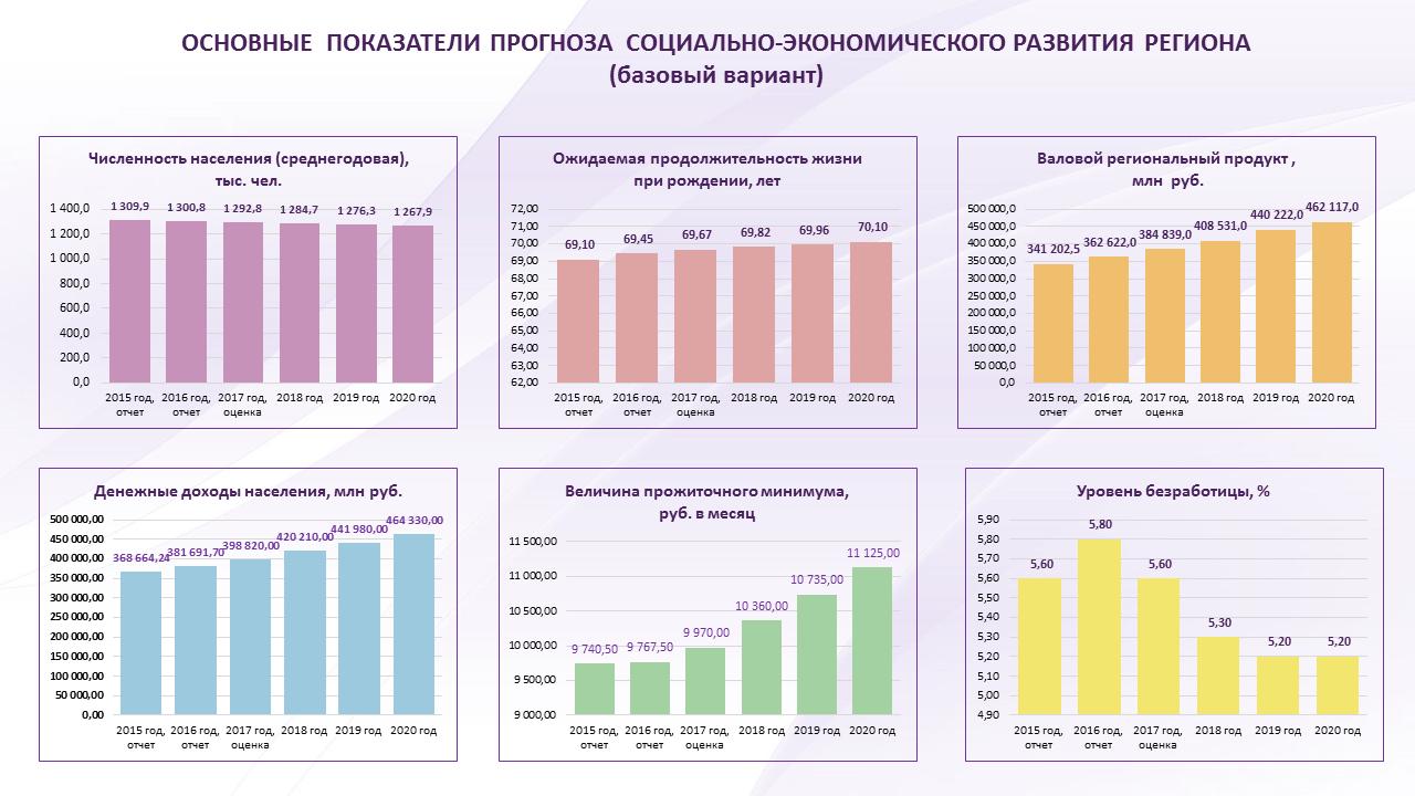 Прогноз строительства в россии 2018